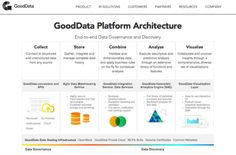 GoodData Adds Predictive Features to Analytics Engine and Launches New SDKs http://www.programmableweb.com/news/gooddata-adds-predictive-features-to-analytics-engine-and-launches-new-sdks/2014/10/02 #predictive #analytics