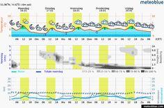 Windyty: Rotterdam weather forecast