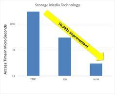 John Kim 121415 Pic2 Storage Media Gets Much Faster