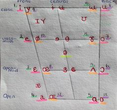 IPA Chart: Primary and Secondary Cardinal Vowels  Pink: Primary Cardinal Vowels Orange: Secondary Cardinal Vowels Green: Unrounded Vowel Purple: Rounded Vowel Yellow: Most Central Vowel Sound - 'Schwa'