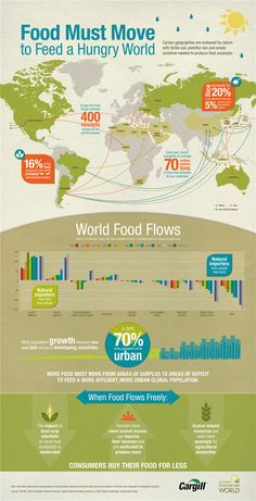 Food security and world trade infographic. How they are linked. Cargill.