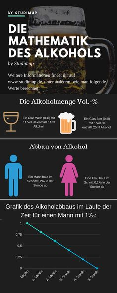 The math behind alcohol consumption, including how much alcohol in drinks … - Healt World