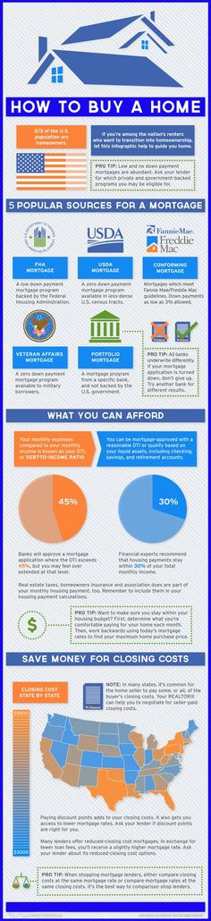 Mortgage Types at a Glance. A great tool for real estate agents' social media pages.