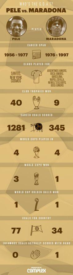 Pele vs. Maradona | Complex