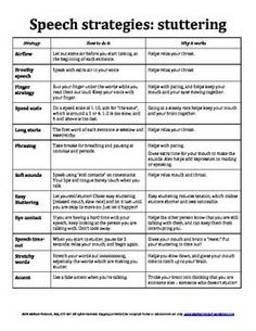 speech strategies for stuttering and fluency Speech Pathology, Speech Language Pathology, Speech And Language, Speech Therapy Activities, Anchor Charts, Toddler Speech, Speech Room, Lesson Planning, Therapy Ideas
