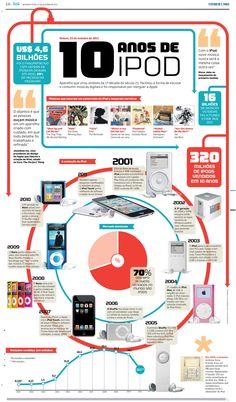 Infográfico – 10 anos de iPod
