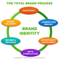 Function of Promotional Products in Brand development