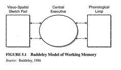 baddeley - Pesquisa Google