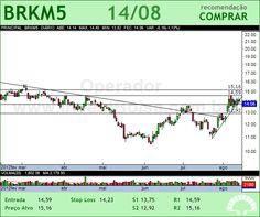 BRASKEM - BRKM5 - 14/08/2012 #BRKM5 #analises #bovespa