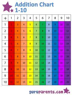 Addition Chart for preschool