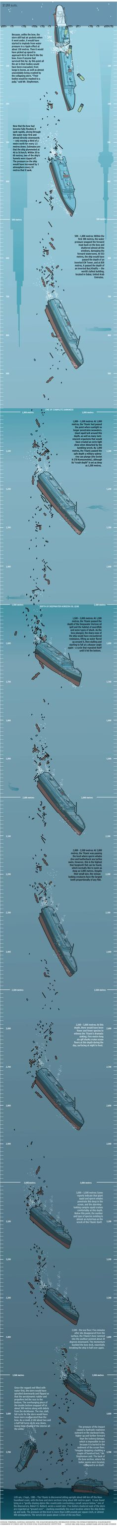 Guide to the breakdown of the Titanic during its descent to the ocean floor. Rms Titanic, Titanic Sinking, Titanic History, Titanic Wreck, Southampton, Titanic Artifacts, Bottom Of The Ocean, Shipwreck, American History