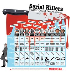 typology infographic | is for Yet Another Serial Killer Infographic