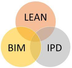 Unión Lean Construction, BIM, IPD