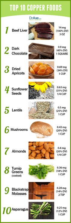 Copper foods list