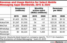 Revenue and Usage Metrics for Select Mobile Messaging Apps Worldwide, 2015 & 2020