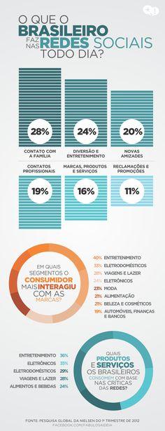 o brasileiro nas redes sociais