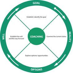 GROW - How coaching can help you!