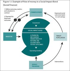A Simple Description of the Wondrous Features of the Social Impact Bond - how government charities and NGOs will increasingly fund their future projects...