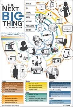 The Next Big Thing Technology #trends #tech #future