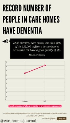 Record Number Of People In Care Homes Have Dementia