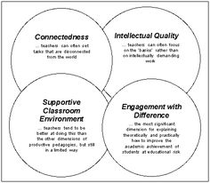 Image result for productive pedagogies model