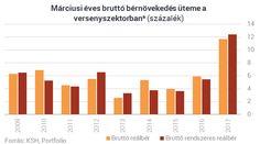 Példátlan fizetésemeléseket adtak idén a magyar cégek