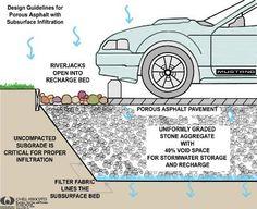 Hoe het werkt: doorlatende verharding. Het hemelwater zakt door de verharding en wordt in de fundering er onder geborgen.