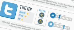 2012 Social Media Report Cards [INFOGRAPHIC]