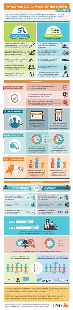 Social Media steeds belangrijker voor journalisten