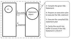 The JDBC PreparedStatement Object