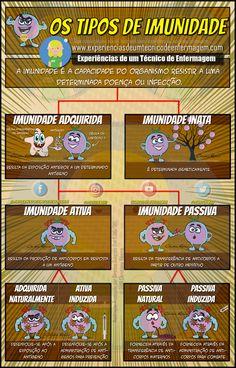 A Imunidade e seus tipos