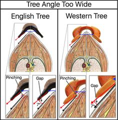 FITTING A SADDLE PROPERLY - Tree Angle: Part 1 – Too Wide