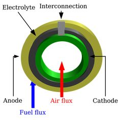 12 Best باطری هیدروژنی images in 2019   Hydrogen generator