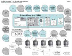 Oracle Architecture diagram, mô hình sáng sủa rõ ràng để tối còn sủa