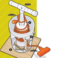 Long extension cords inevitably tie themselves up into a tangled mess. But this simple project uses an empty bucket and some PVC pipe to build a home for a long extension cord that keeps it wound up and tangle-free. Garage Tool Organization, Workshop Organization, Garage Tools, Garage Storage, Garage Shop, Garage Ideas, Kitchen Storage, Workshop Storage, Garage Workshop