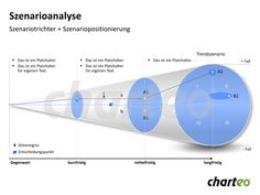 Have you already tried to visualize your scenario analysis by making use of our Scenario Funnel Template for PowerPoint? Download now at http://www.charteo.com/en/PowerPoint/Marketing-Business-Charts/Business-Analysis/Scenario-Analysis-9-german.html