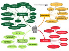 What Does An Apple SWOT Analysis Look Like - Strengths,Weaknesses, Opportunities, Threats? #chart