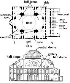 plan of Hagia Sophia, (Byzantine) Byzantine Architecture, Sacred Architecture, Religious Architecture, Classical Architecture, Historical Architecture, Art And Architecture, The Plan, How To Plan, Hagia Sophia Istanbul