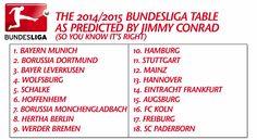 Video: Bundesliigakausi 2014/2015 analyysissä  http://puoliaika.com/?p=11689 ( #Analyysi #Bundesliga #Bundesliga.com #Bundesliiga #Bundesliiga.com #bundesliigajoukkue #FC BAYERN MÜNCHEN #Jimmy Conrad #kausi 2014 #Kick TV #KickTV #Mixer #saksa #Saksalainen #Video #Videot #Wolfsburg #Youtube)