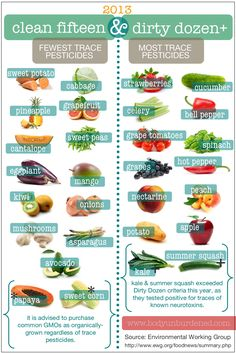 Pesticides on fruits and vegetables. #infographic #health