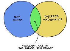 The overlap between rap and math