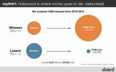 3 Film Financing Myths, Hacked by Data — filmonomics @ slated — Medium