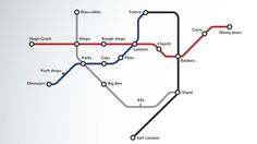 """artjonak: """" The London Tube (subway) map simplified. Quite accurate really. London Underground Tube Map, London Tube Map, London Map, London Travel, Funny Feeling, Metro Map, Map Projects, London Guide, Posh Shop"""