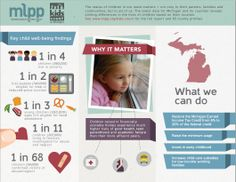 Infographic summarizes Kids Count in Michigan annual report on child well-being. Full report at www.mlpp.org/kids-count