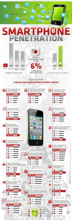 Smartphones: Japan users lead way when adapting to mobile technologies