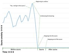 anyway: A Guide to the Sauna for Shy Americans Chart, American