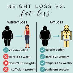 Weight Loss Routine, Weight Loss Diet Plan, Weight Loss For Women, Weight Loss Motivation, Healthy Weight Loss, Weight Loss Tips, Lose Weight, Fitness Diet, Fitness Goals