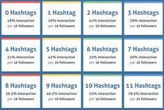 Instagram: un'altra serie di dati e statistiche da conoscere