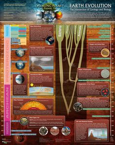 Earth Evolution Poster/Graphic - Changing Planet - The Intersection of Geology and Biology - illustrates how the Earth has evolved over the past 4.6 billion years, and highlights how that evolution influences biological evolution.