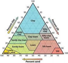 Soil component percentage chart!